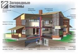 Эконом вариант системы вентиляции коттеджа