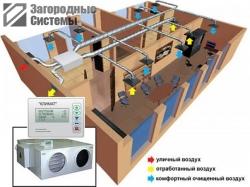 Вентиляция и кондиционирование дома